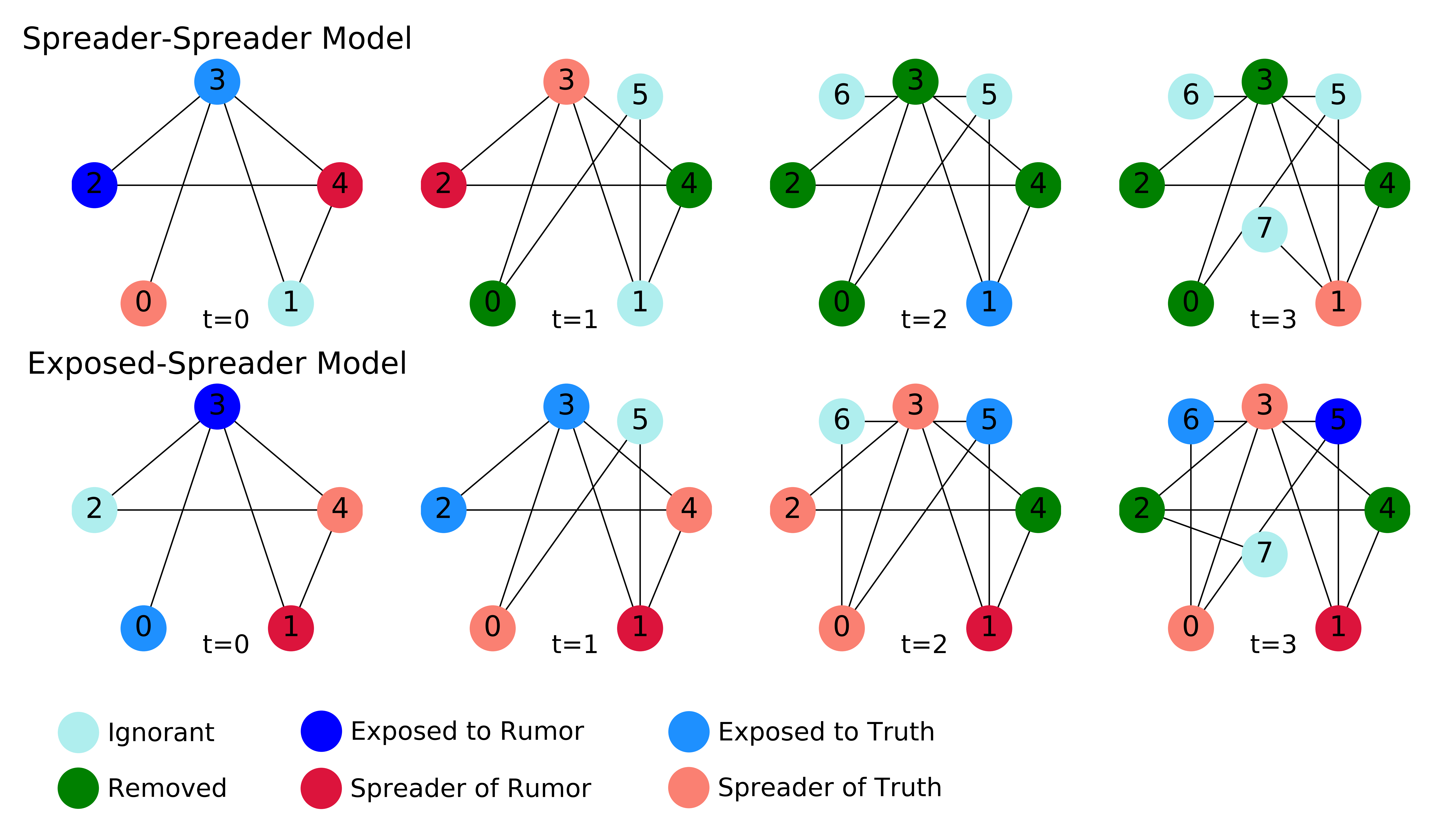 Toy network model of ignorant, exposed to, and spreader nodes.